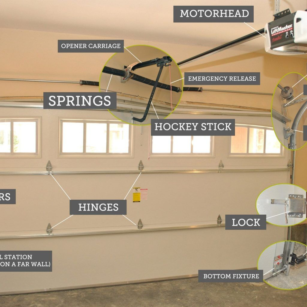 Raynor Garage Door Openers Troubleshooting Garage Door Springs