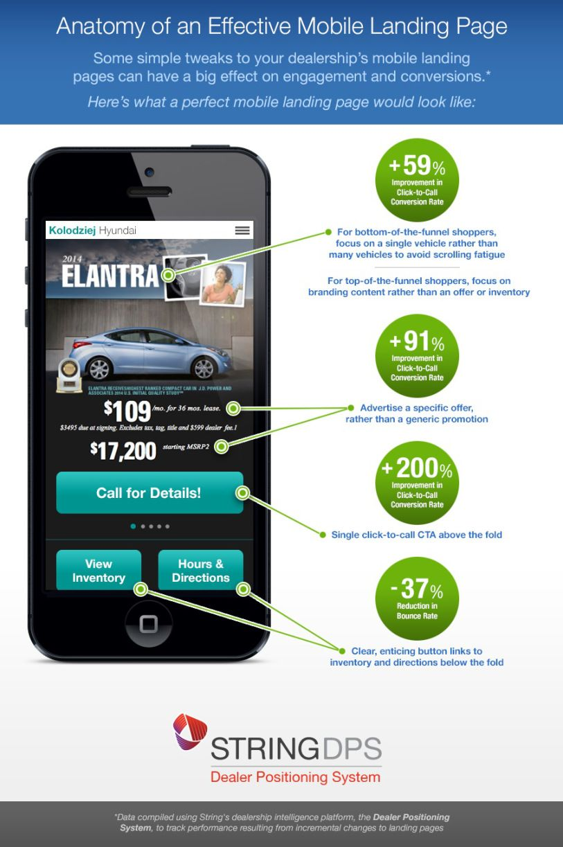 why landing pages need to be built specifically for mobile donna