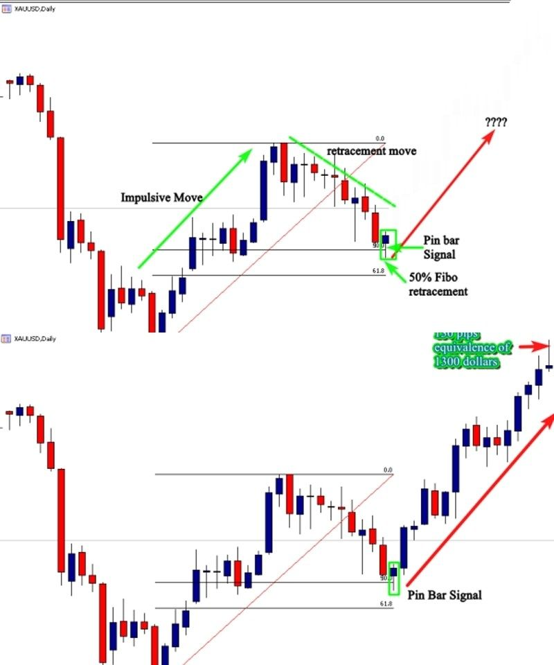 Pin On Trading Signals
