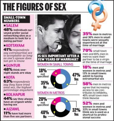 Sex india one night stands
