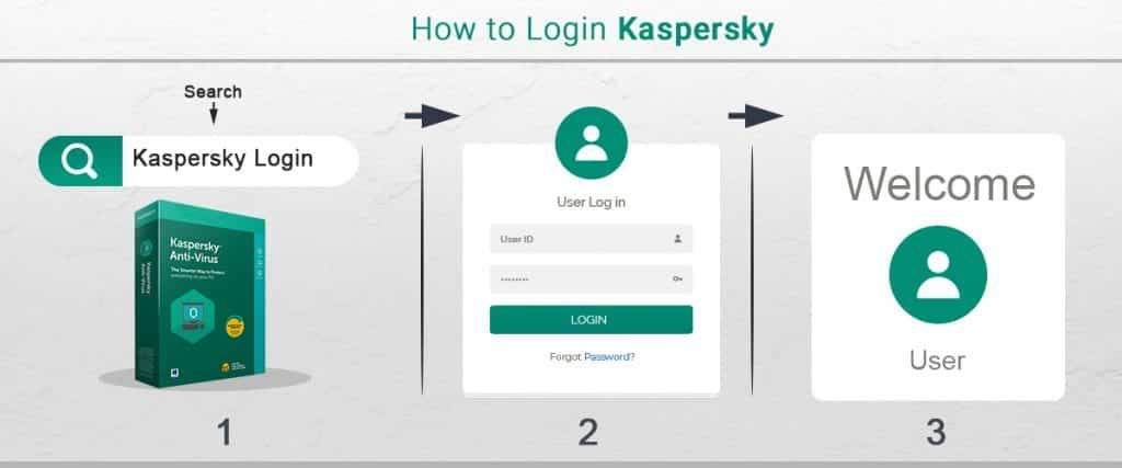 Kaspersky is a cybersecurity antivirus which is protecting