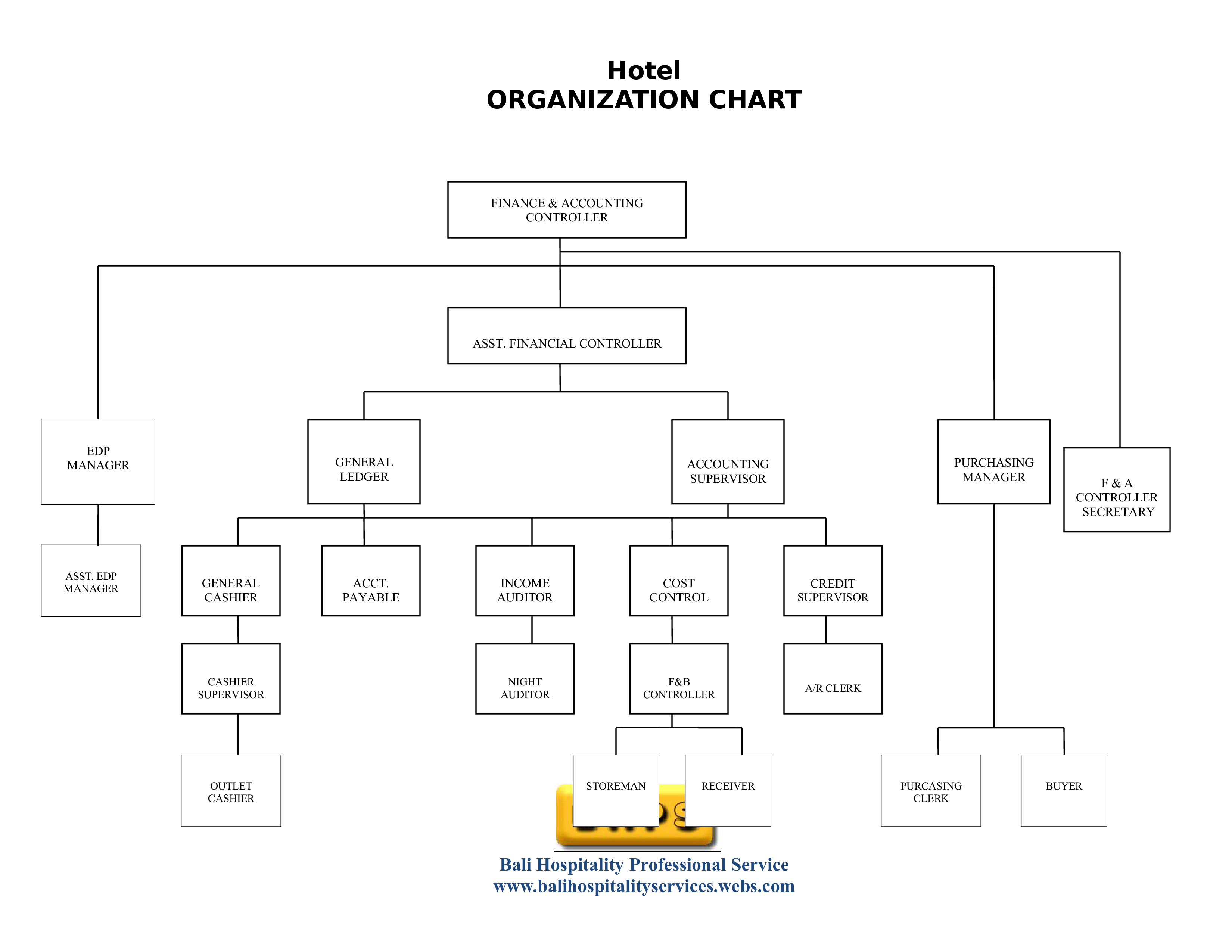 Hotel Organizational Chart How To Create A Hotel Organizational Chart Download This Hotel Organizational C Organizational Chart Organization Chart Templates