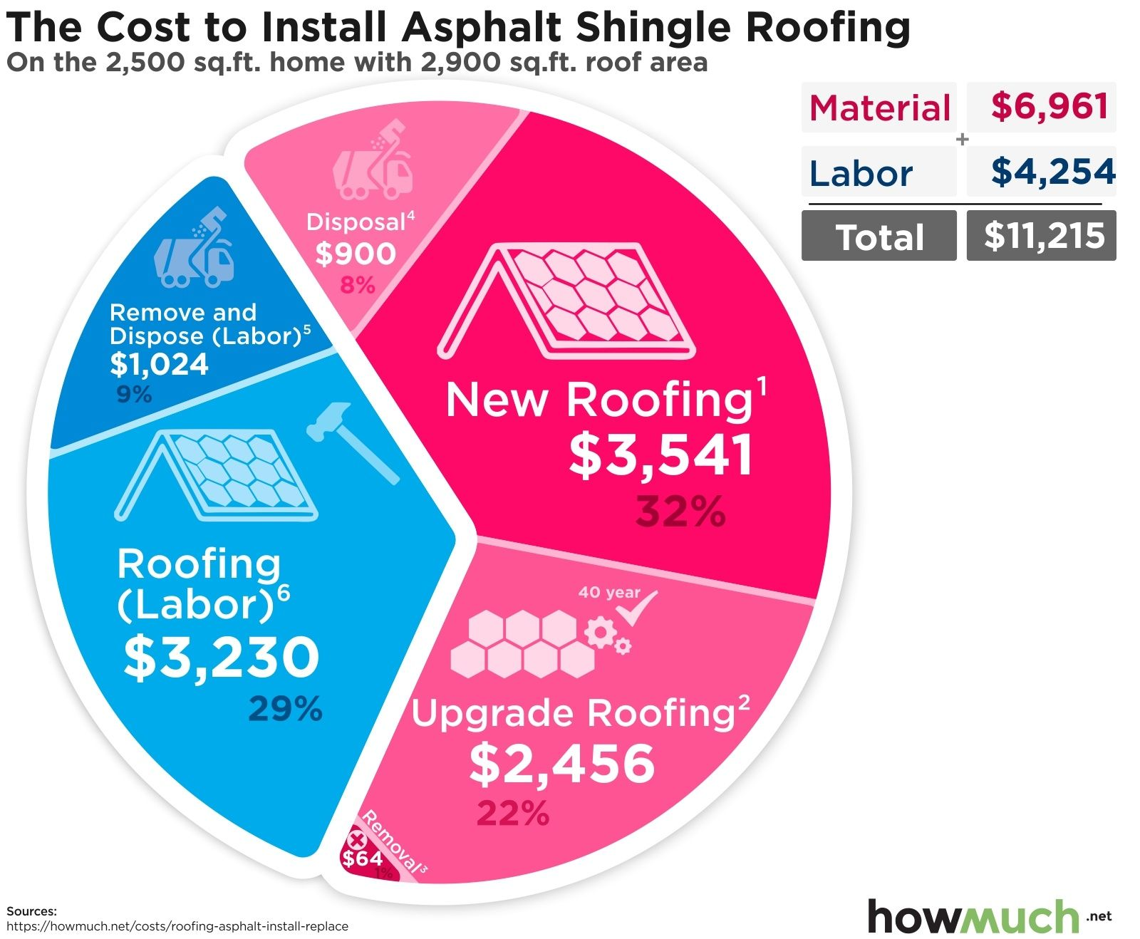 How Much Is An Asphalt Roof Per Square Foot In 2020 Asphalt Roof Roof Asphalt Shingles