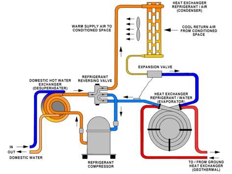 Geothermal For My Home Geothermal Heat Pumps Geothermal Air