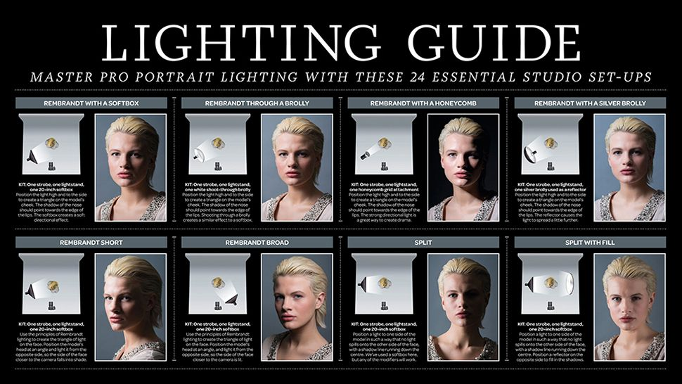 Cheat Sheet Pro Portrait Lighting