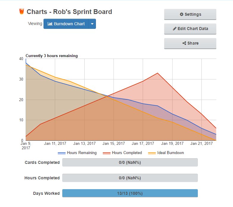 Gyazo  Burndown For Trello  Free Scrum Agile Burndown Time