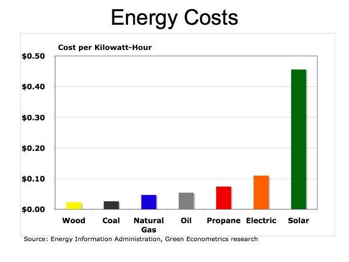 Solar Panels For Sale Buy Solar Panels Online Renewable Electricity Energy Cost Solar