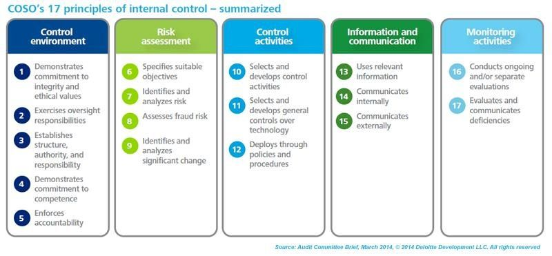 Coso Internal ControlIntegrated Framework  Vs   Regis