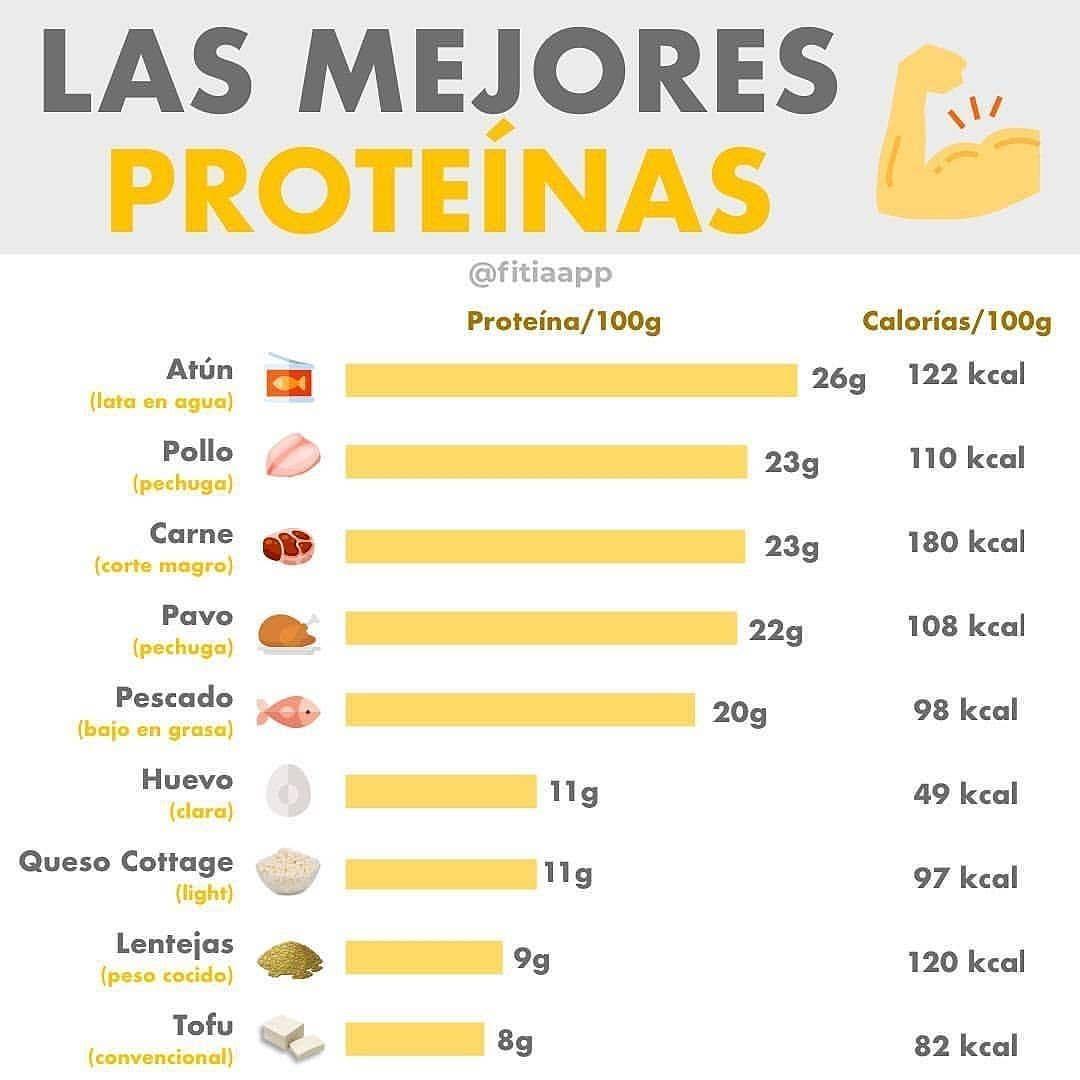 Cantidad De Proteína Calorías Por Cada 100 Gramos De Alimentos Cabe Destacar Qu Tabla Nutricional De Alimentos Alimentos Saludables Calorias De Los Alimentos