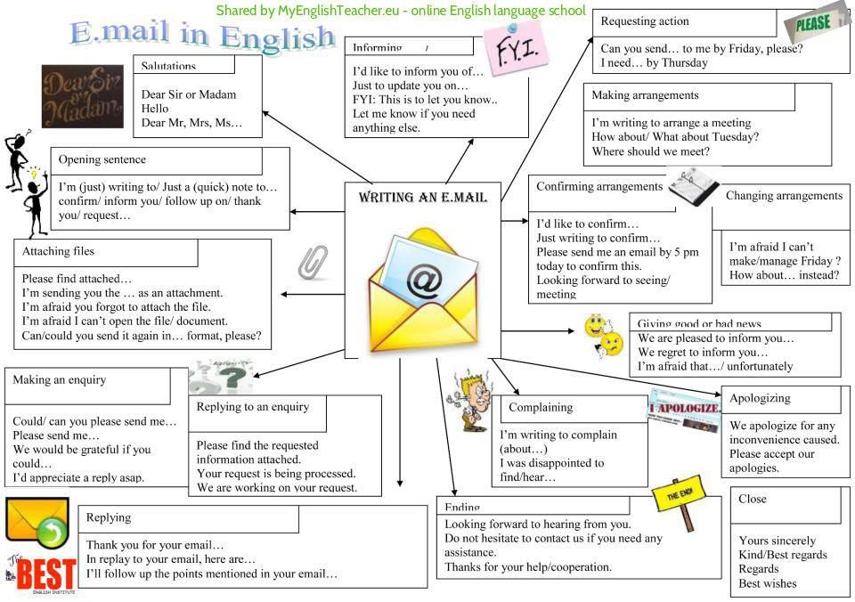 WRITING TIPS AND PRACTICE English vocabulary, Writing