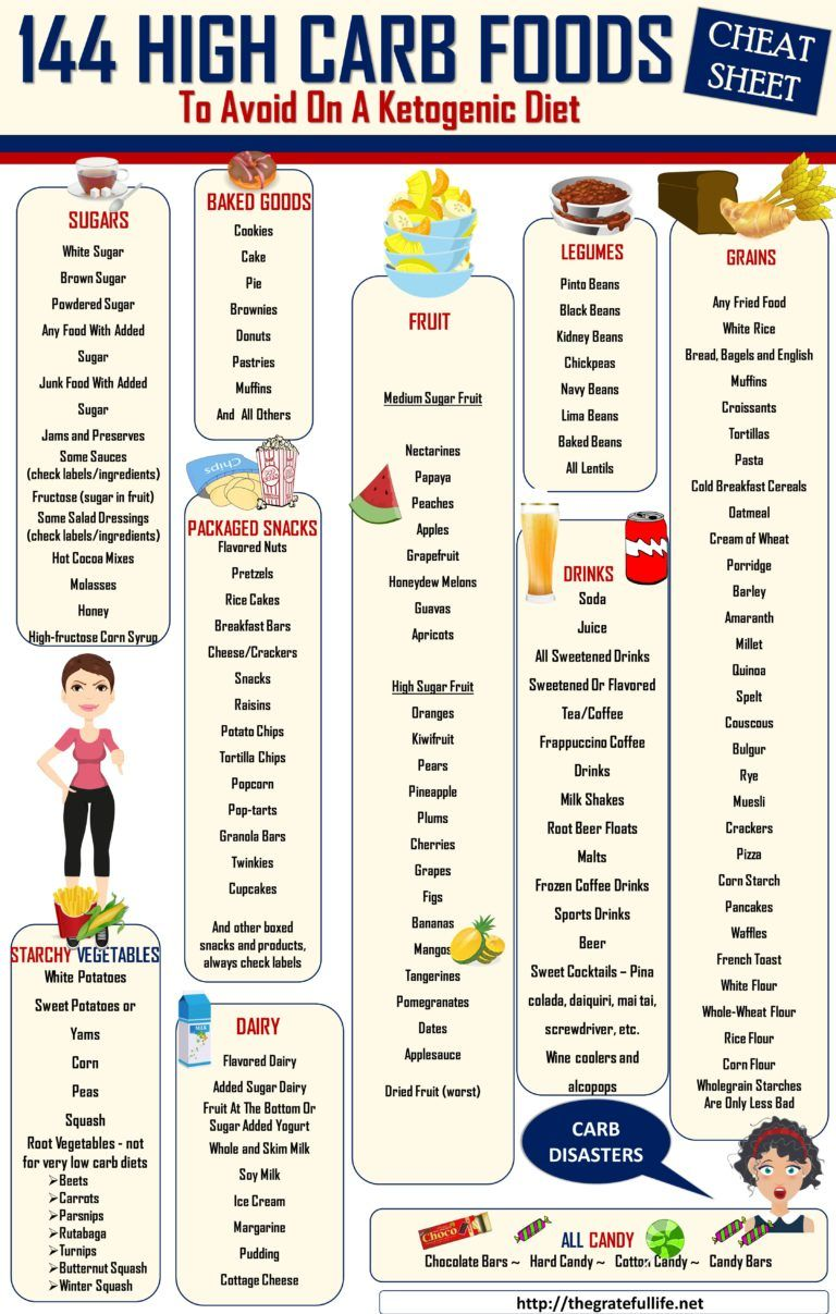 High Carb Food List High carb foods, High carb foods