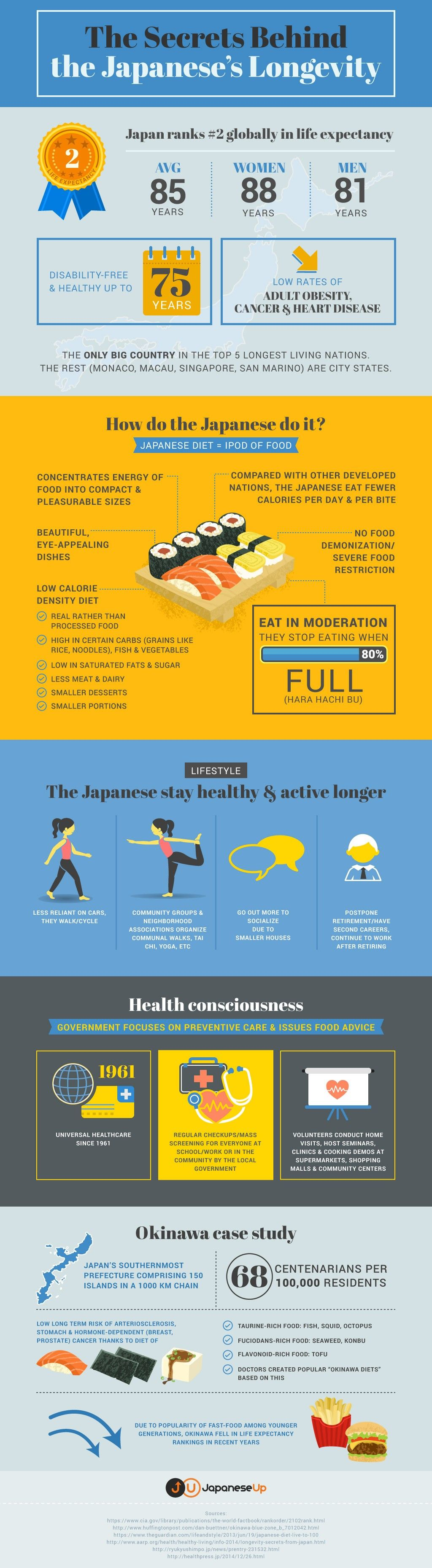 The Secrets Behind the Japanese's Longevity
