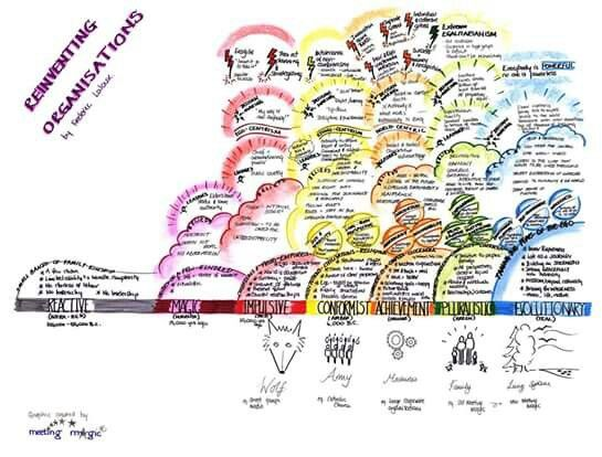Reinventing Organisations Frederick Laloux Teal Model