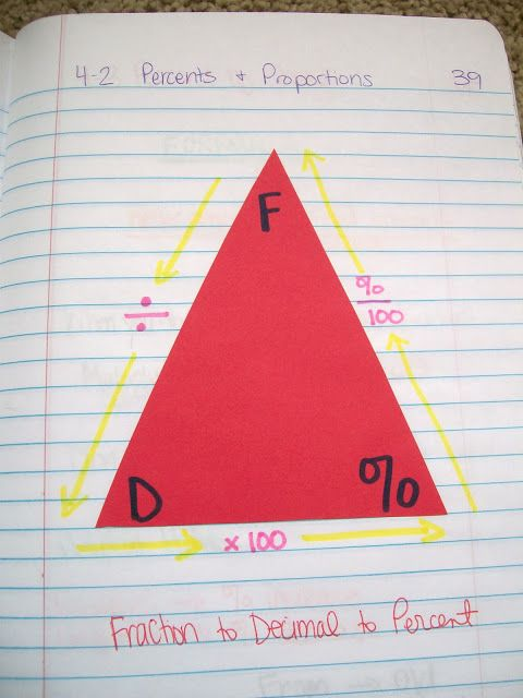Turn fractions to decimals to percents foldable; lots of foldables ...