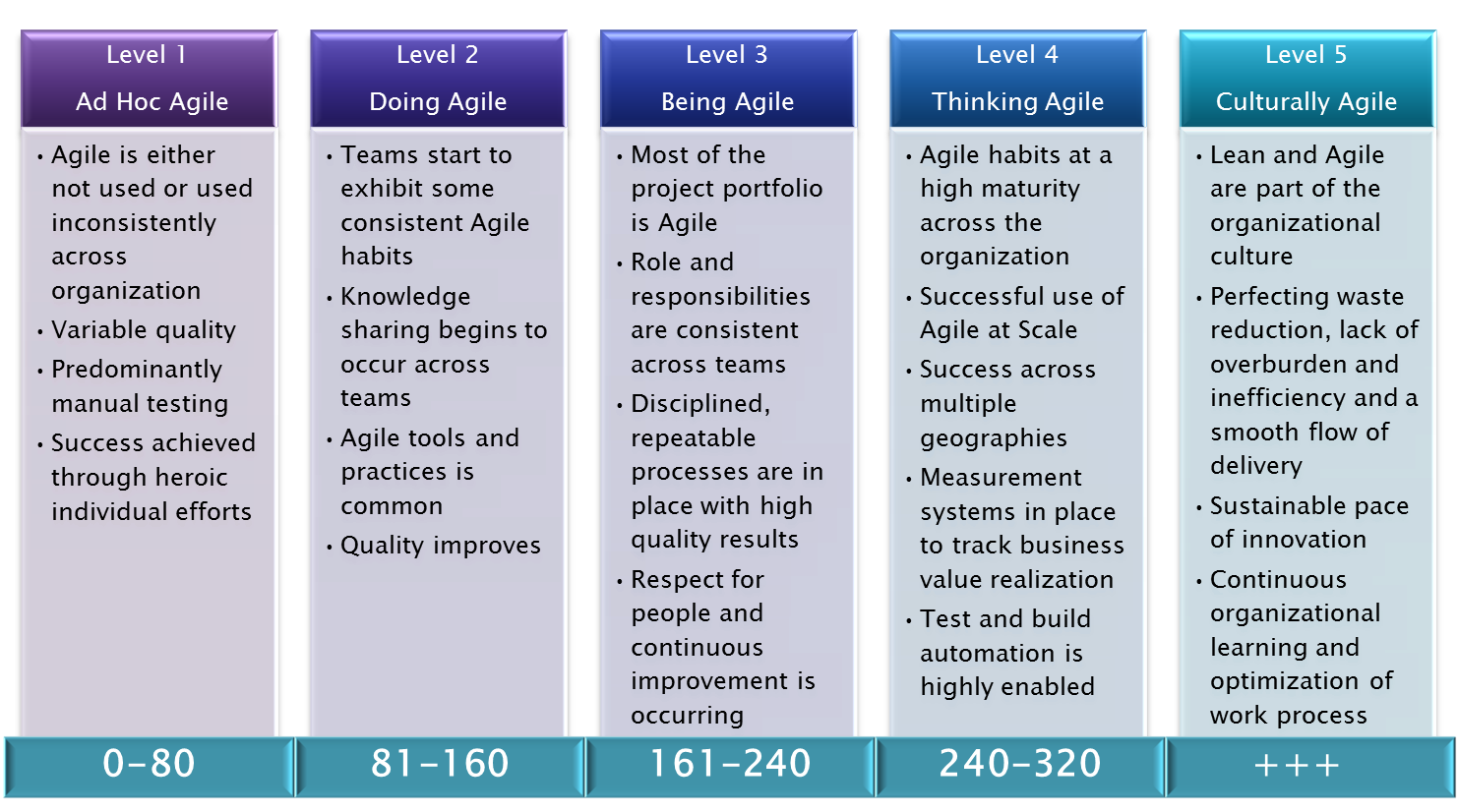 How Agile Are You Free SelfAssessment  Agile Project