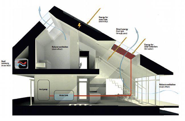 Ultra Efficient Danish Home Produces Energy Rustic Lodge Space Efficient  Solar Energy Efficient House Plan