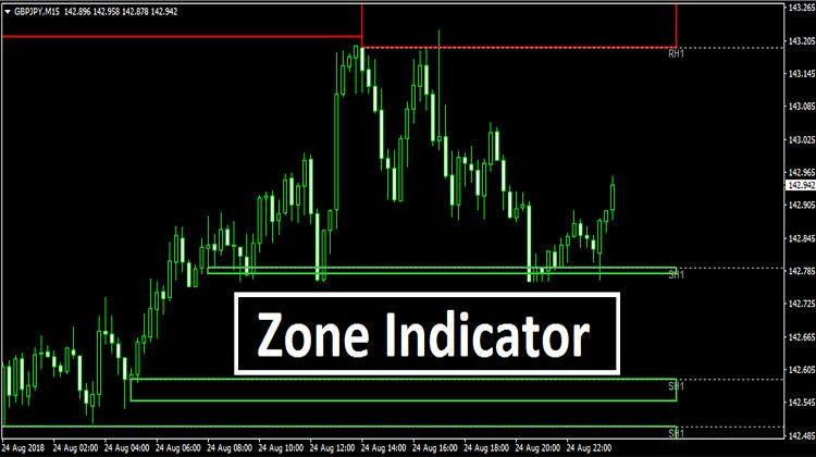 Zone Indicator Make More Money Forex Trading Day Trading