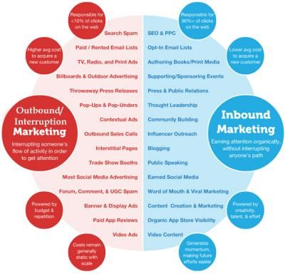 How to Blend Digital & Traditional Marketing