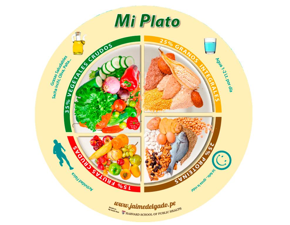 Distribucion de plato saludable
