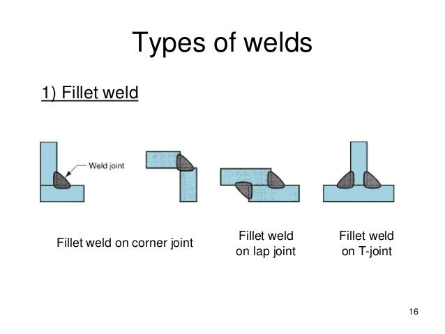 types of welding The main types of welding used in industry and by home engineers are commonly referred to as mig welding, arc welding, gas welding and tig welding gmaw or gas metal arc welding more commonly called mig welding this welding type is the most widely.