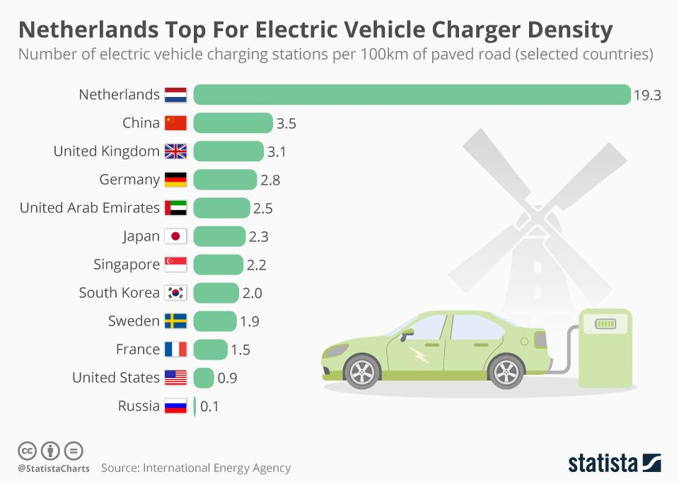 Advantages Of Electric Vehicles Electric Vehicle Charging Station Electric Vehicle Charging Electric Cars