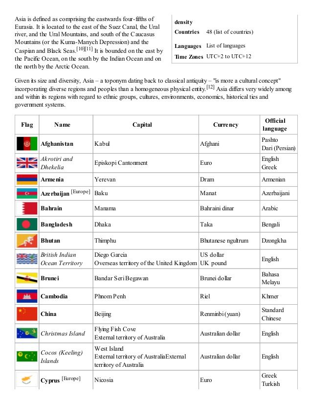 Densitycountries 48 List Of Countries Languages Languagestime Zones Utc 2 To 12asia Is Defined As Compris