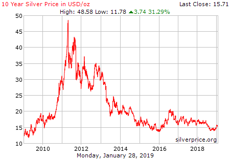 Silver Prices Chart Last 10 Years With