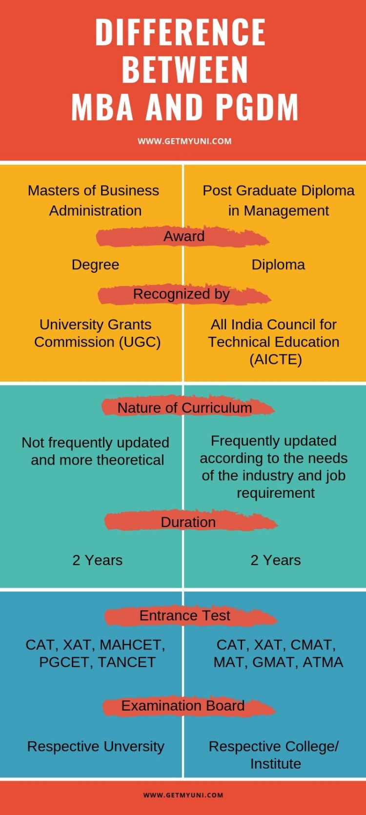 Pin By Getmyuni On All Need In 2020 Mba Mba Student Technology Management