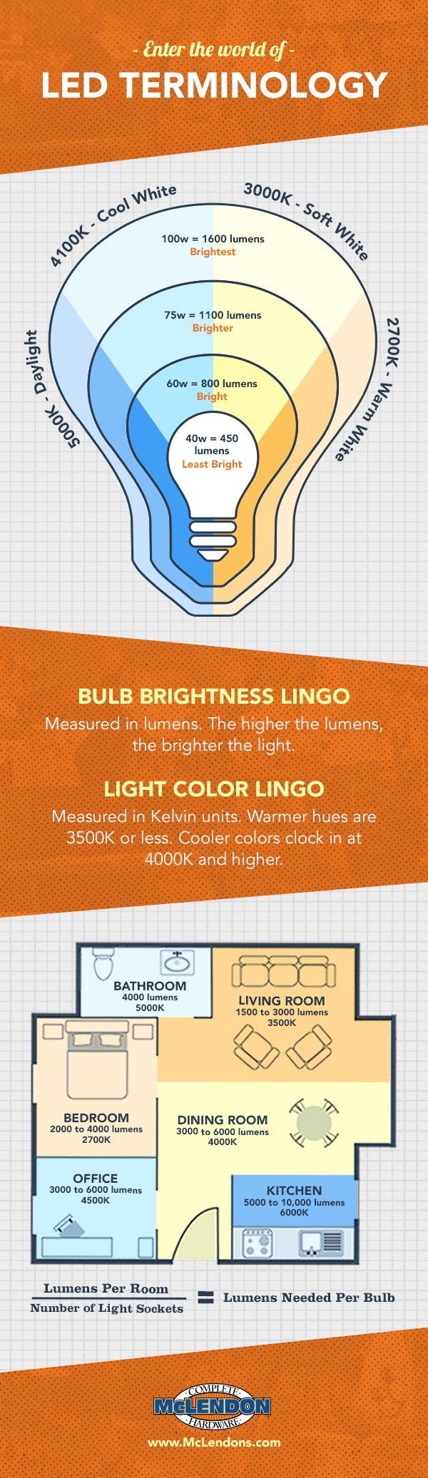 Led Light Bulbs A Case For Making The Switch Lighting Design Home Lighting Design Led Lights