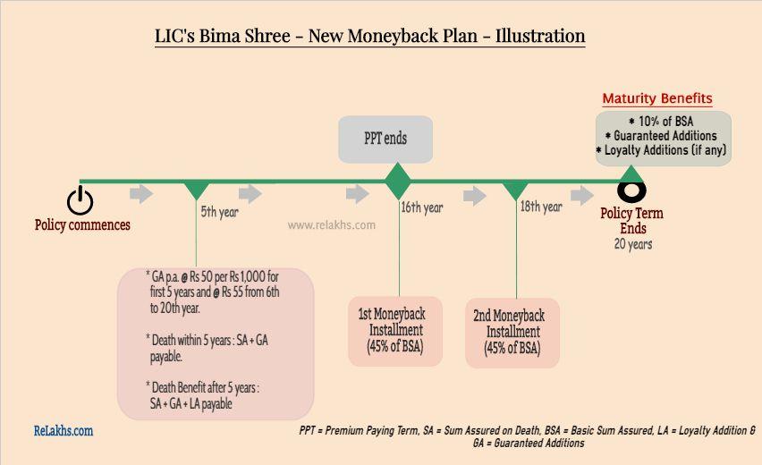 Lic Bima Shree New Money Bank Plan Graphical Illustration How To Plan Informative Reviews