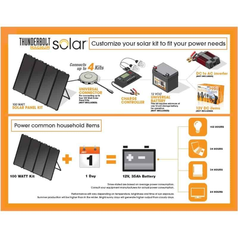 Thunderbolt Magnum Solar 100 Watt Review 5 Solar Power Panels Solar Panel Kits Solar Energy Panels