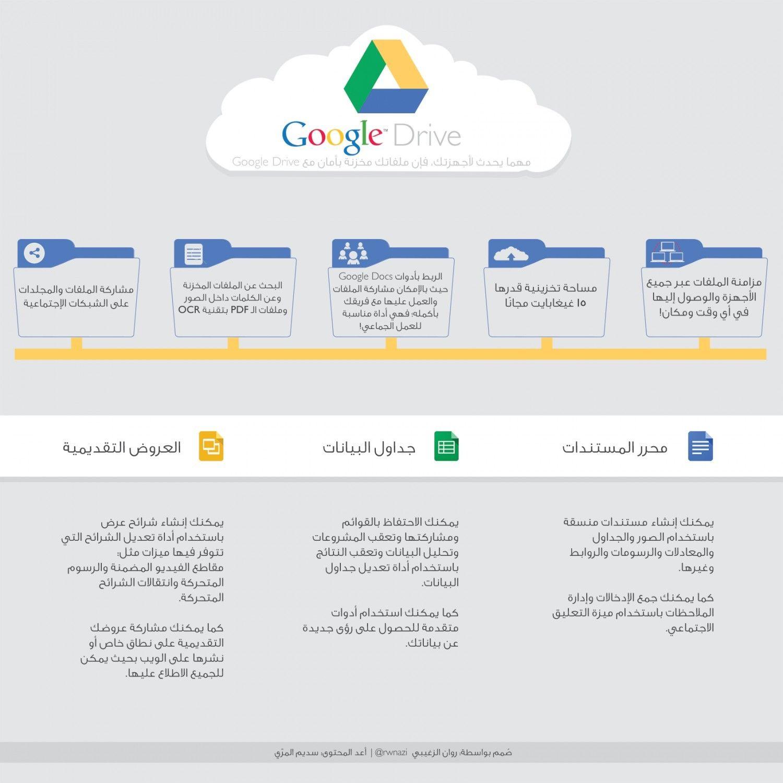 جوجل درايف Social Media Infographic Google