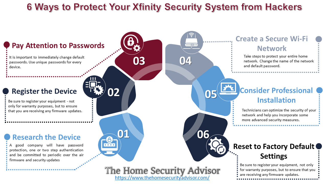 How to Protect Your Xfinity Security System From Hackers