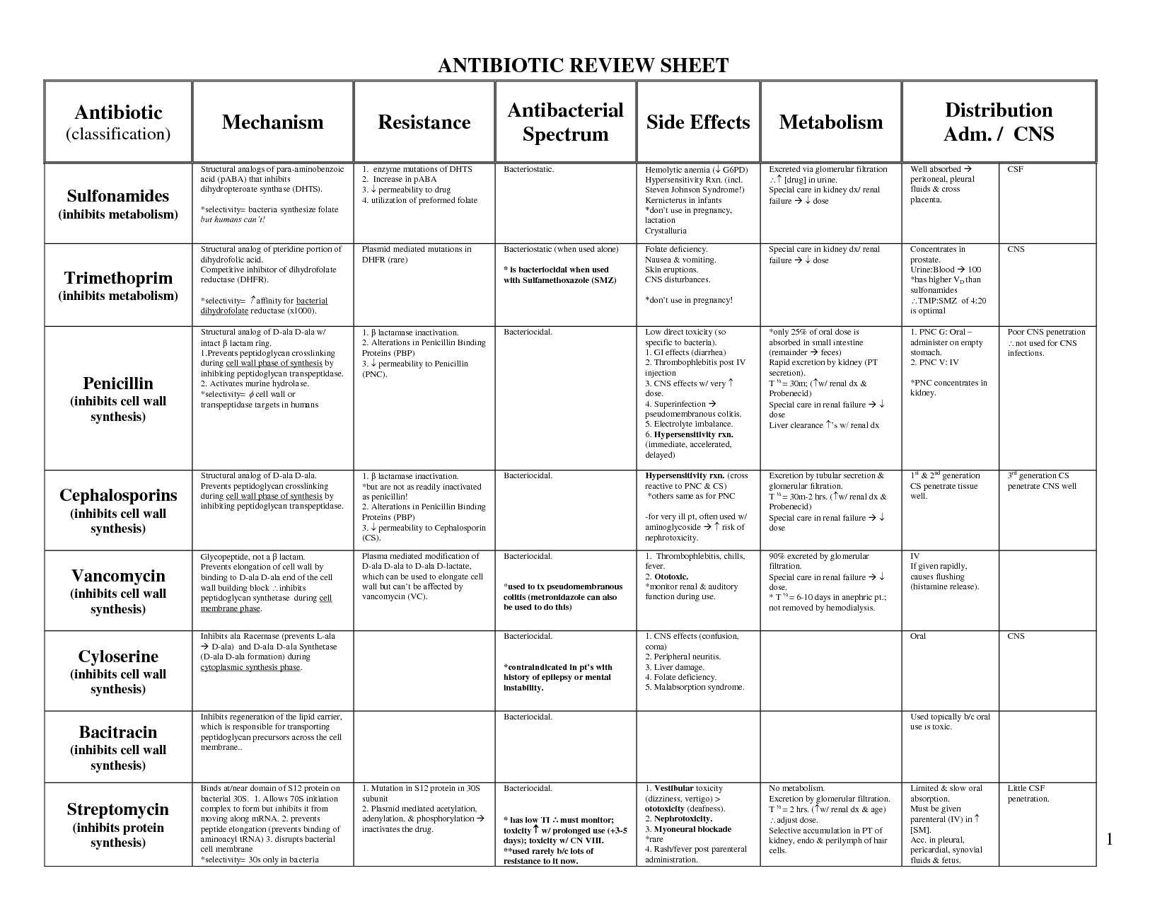 Antibiotic Charts