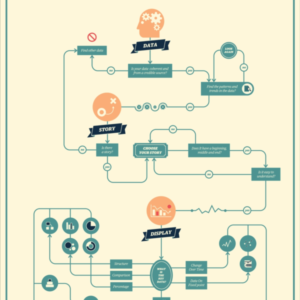 21 Creative Flowchart Examples For Making Important Life Decisions With Creative Flow Chart Design Flow Chart Design Chart Design Flow Chart