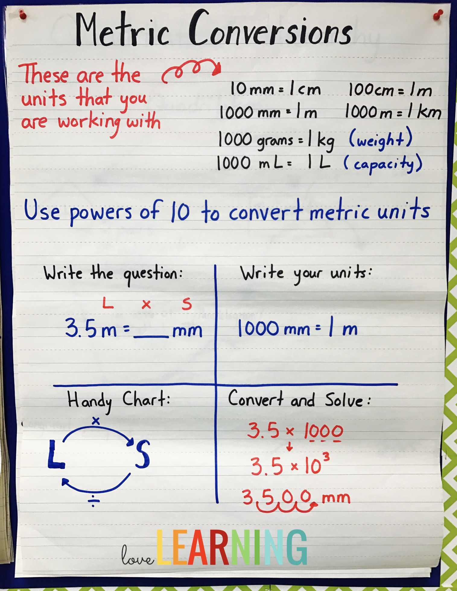 measurement unit - 5th grade cc aligned {lessons, interactive notes