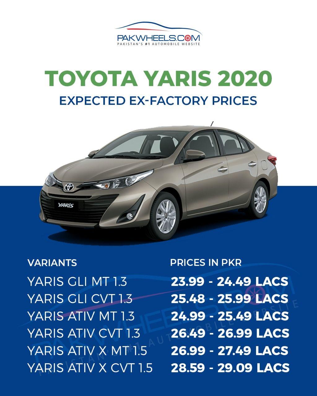 The mostawaited Toyota Yaris is just around the corner
