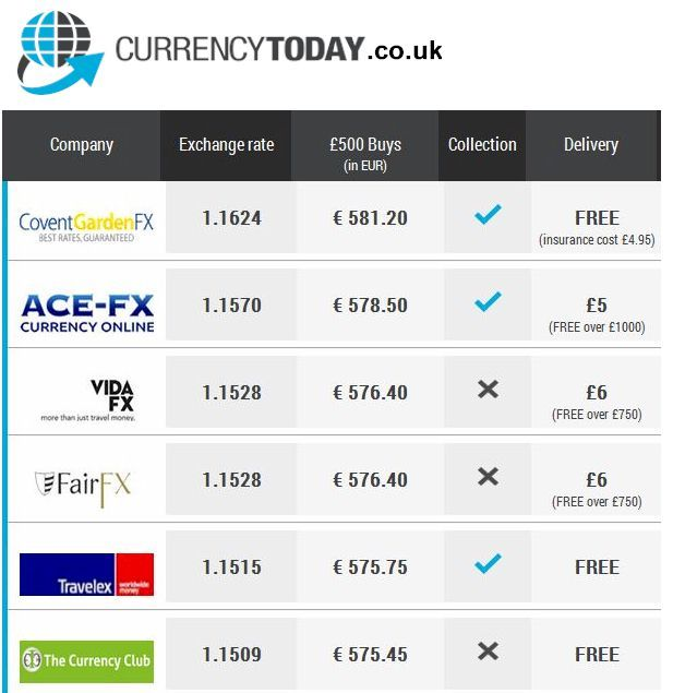 Saay 15th June Euro Rate Compare The Best Currency Exchange Rates Online With Our Easy