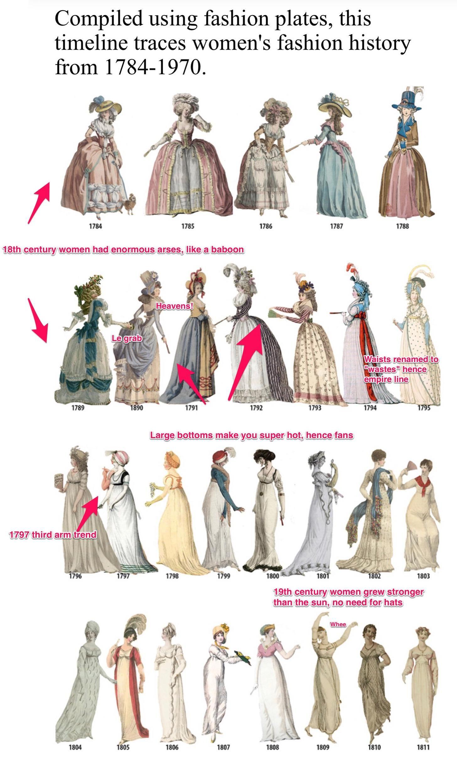 Historical Guide To Ladies Fashion Fashion History Victorian Fashion Fashion Design Drawings