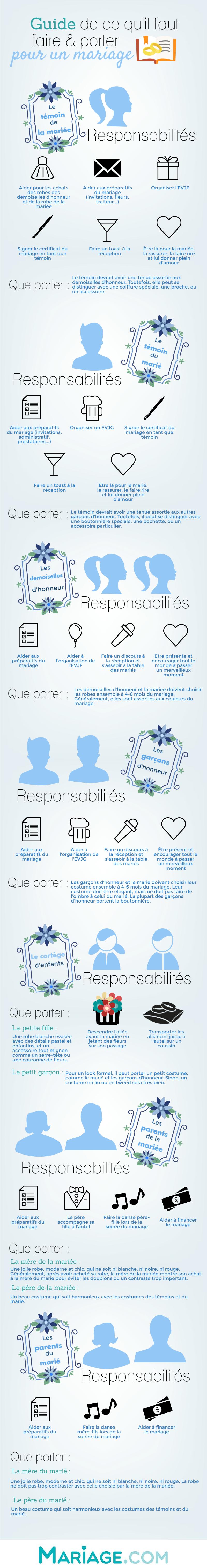 Lindispensable guide des responsabilités à donner à ceux qui participent à votre