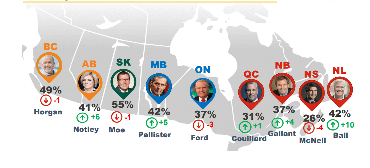 Provincials Premier Approval Rating In Canada Canada