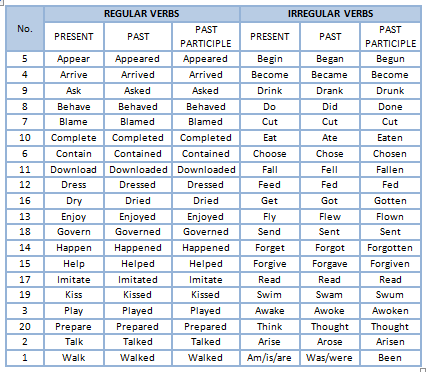 List-Of-Regular-And-Irregular-Verbs-Paola-Duque-Table.Png (426×372