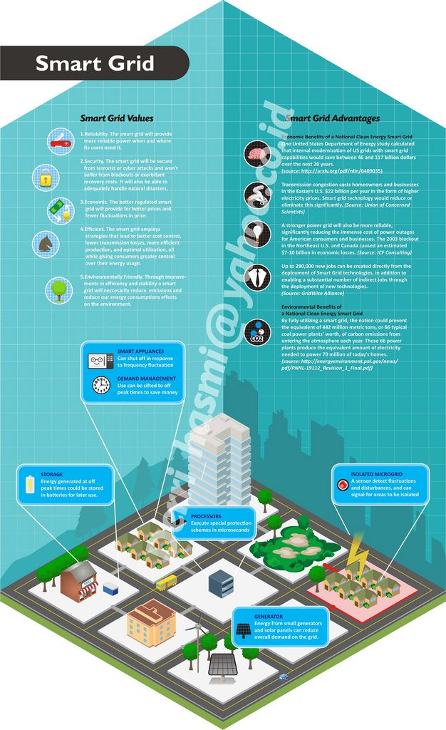 Smart Grid Visit Our New Infographic Gallery At Visualoop Com Smart City Renewable Energy Sustainable City