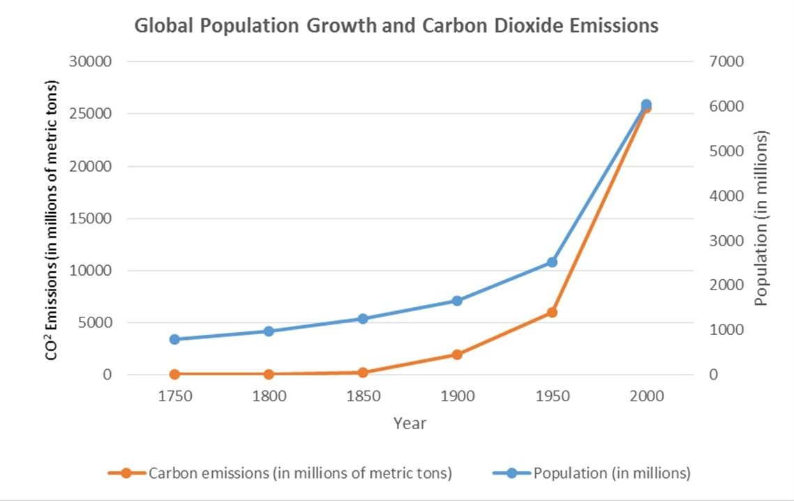 How Does Population Growth Impact Climate Change Climate Change Global Population Growth Growth