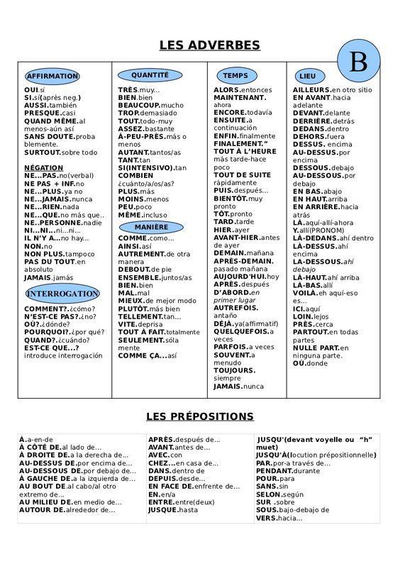 Liste Vocabulaire Espagnol French Expressions Phrases En Francais Les Adverbes