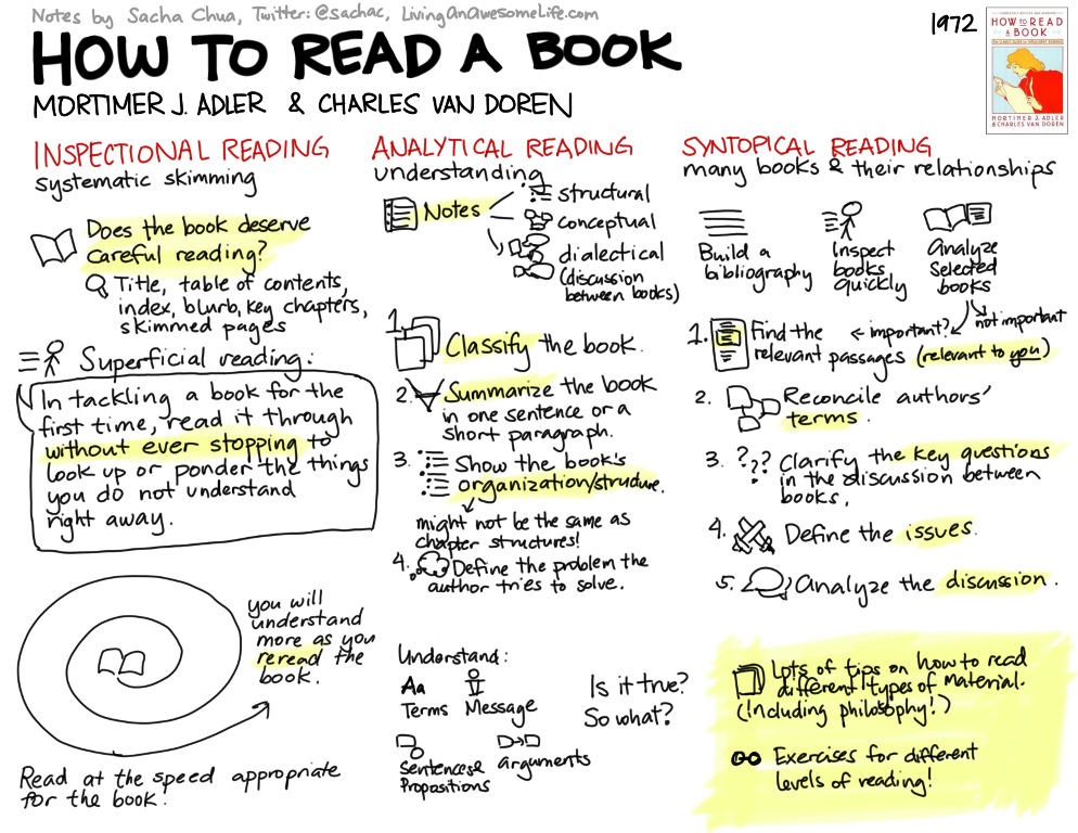 20120306 Visual Book Notes How To Read A Book Critical Reading Reading Strategies School Study Tips