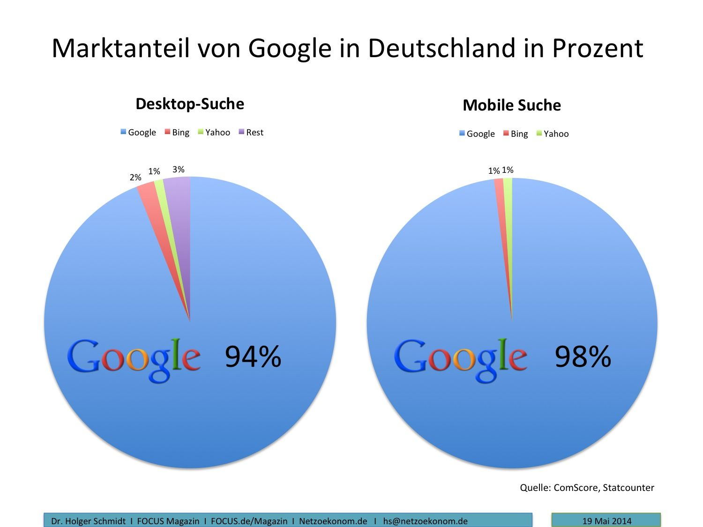 Googles Marktanteil in Deutschland: 94 Prozent bei Desktops, bei mobilen Suchen sogar 98% #google #mobile #search