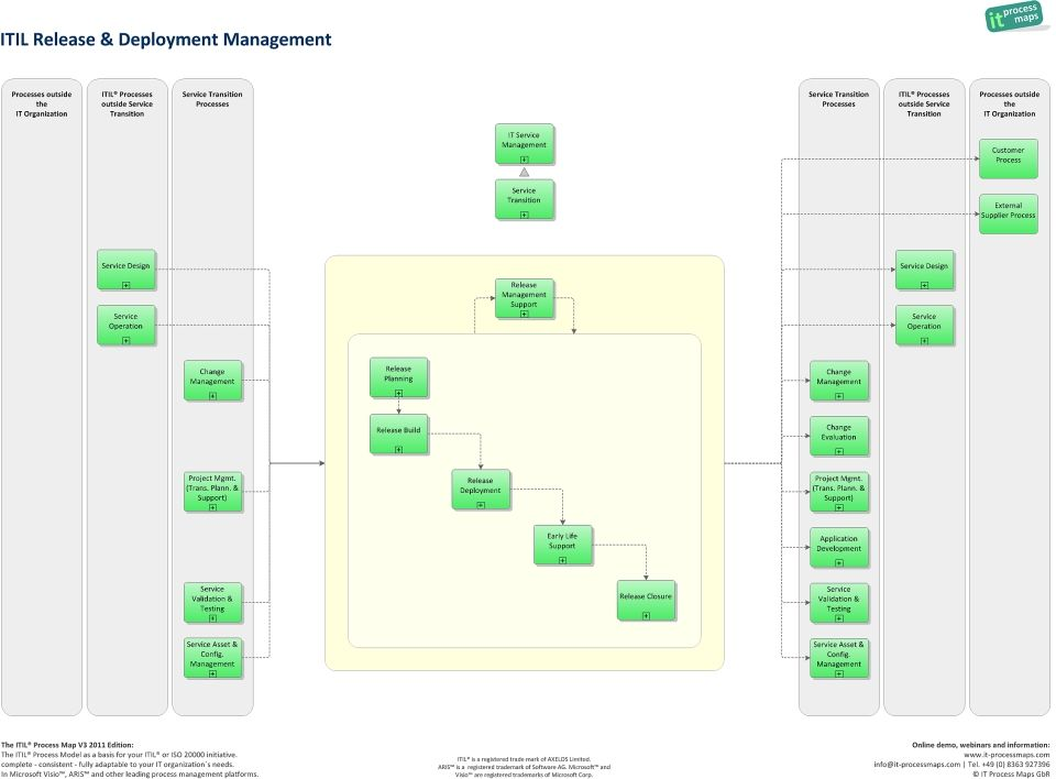 release and deployment management itil jpg 960 708 pixels itsm and