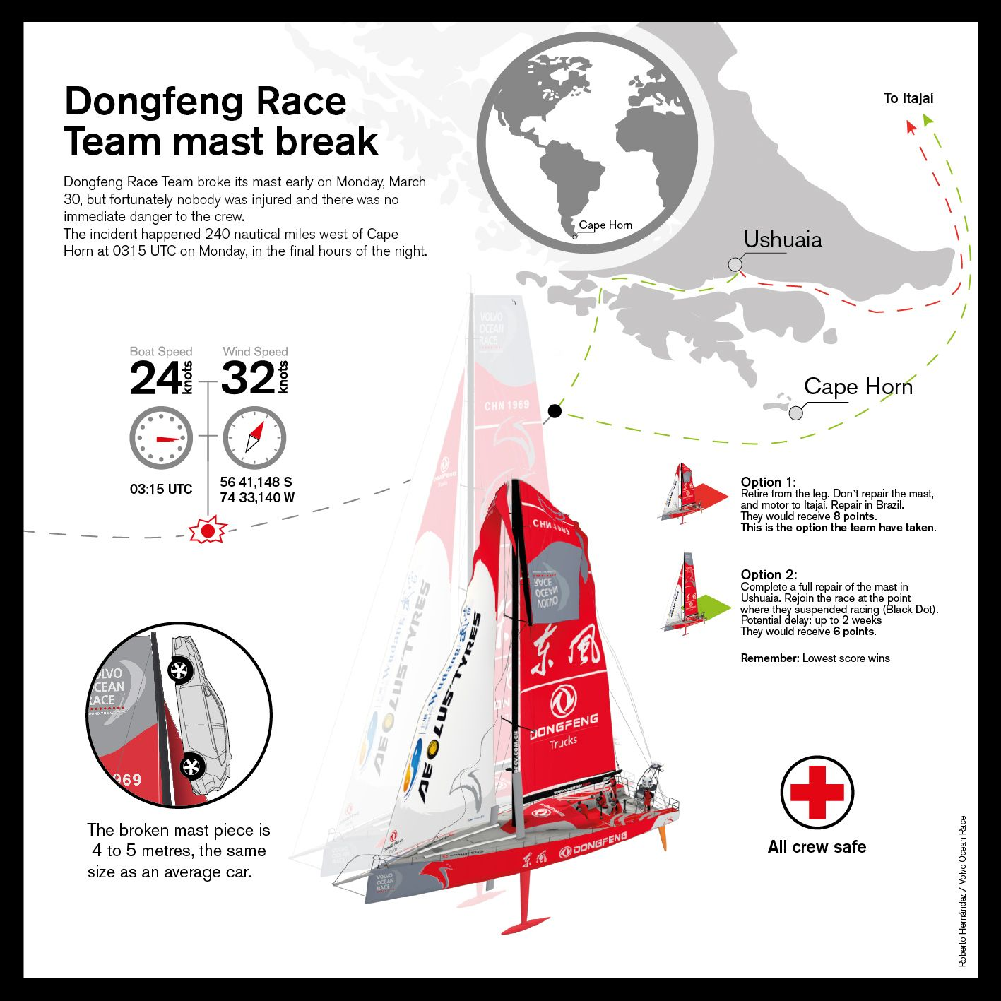 Interesting facts about Dongfeng Race Team's mast breakage, west of Cape Horn on March 30 during Leg 5 to Itajaí.