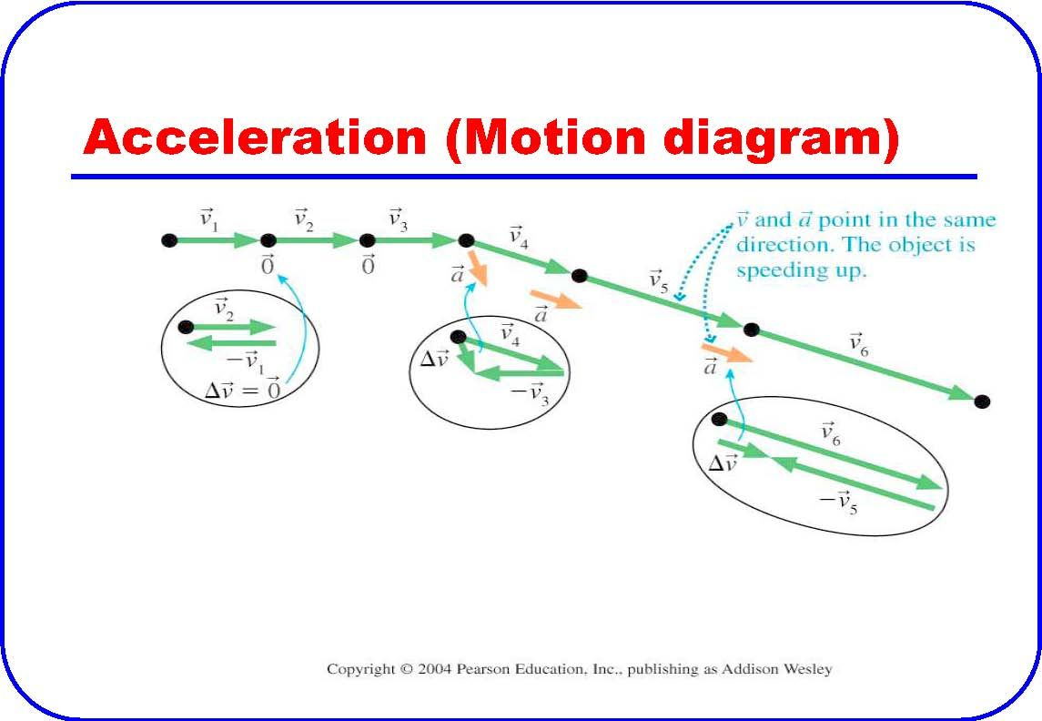 This is a picture of acceleration being displayed in a motion discover ideas about physical science ccuart Gallery